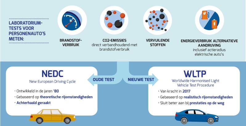 Laboratoriumtests voor personenauto's meten